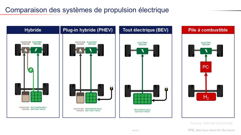 Comparaison des systèmes de propulsion électrique